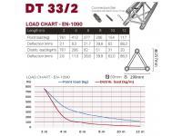 Duratruss DT 33/2 C23-L135 2-Weg Ecke 135°